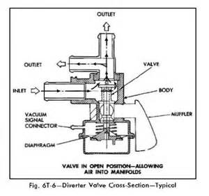 Moen Faucet Adjustment Chevy 350 Fuel Filter Diagram Get Free Image About