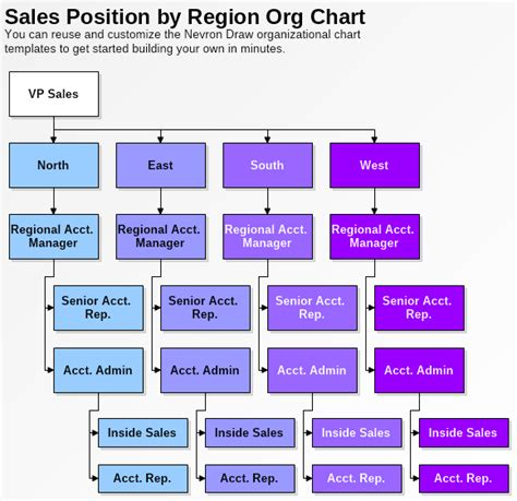 sales structure template sales position organizational chart template nevron