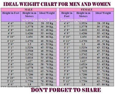 ideal weight chart with height and weight sports ideal weight chart for men and women there are times in