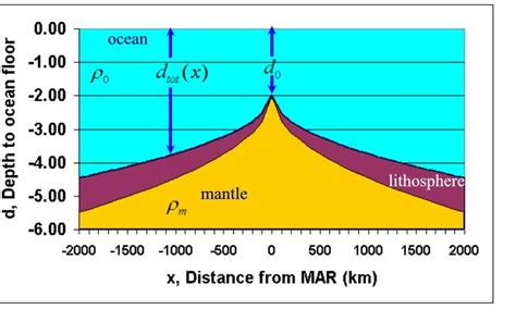 Investigating Seafloors And Oceans 1 sea floor spreading theory