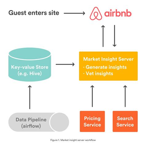 airbnb engineering helping guests make informed decisions with market insights