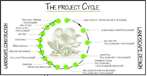 the design process america the beautiful landscaping design vancouver wa
