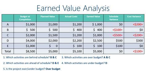 earned value analysis understanding earned value management
