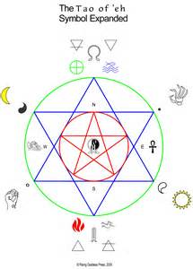symbolism definition tao symbol definition expanded the uniarchal society