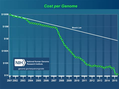 how many years is 1 human year the cost of sequencing a human genome national human genome research institute nhgri