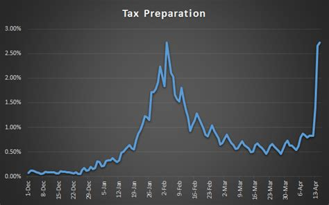 tax preparation who starts preparing taxes search