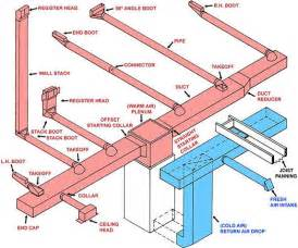Air Exhaust System Design Fresh Air Ventilation Why 2 Duct Systems Energy Smart
