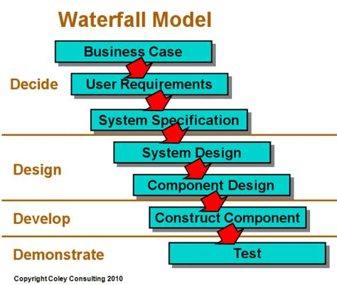 waterfall model template armpd development methodologies