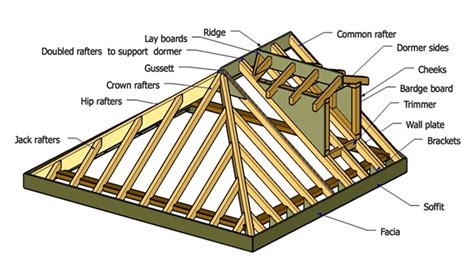 anatomy of roof framing rafters tile roof tile roof terminology