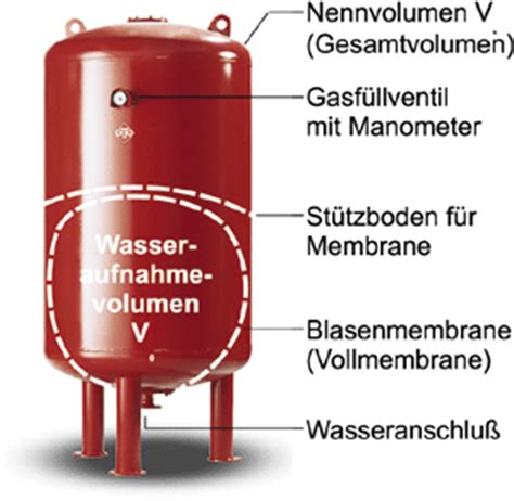 Heizung Wasserdruck Sinkt by Ikz Haustechnik