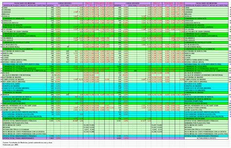 notas de corte upv mirentrelazados notas de corte de medicina curso 2013 2014