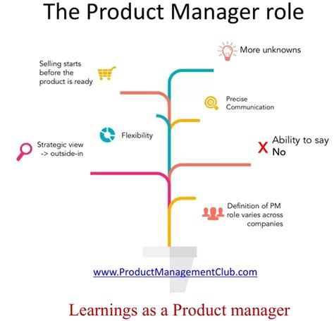 Product Marketing Director And Mba And Industrial by What Are The Least Interesting Aspects Of Product