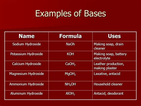 acids bases and ph ppt video online download