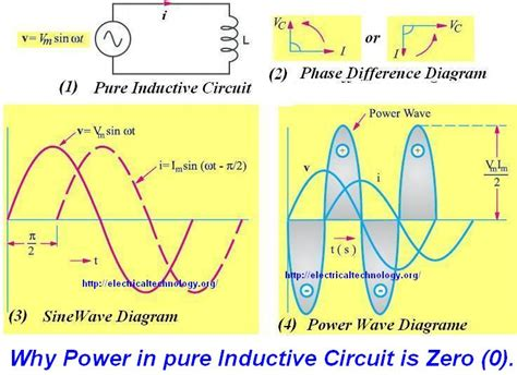why does current lag voltage in an inductor why power is zero 0 in inductive capacitive or a circuit in which current and