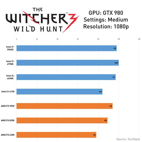 processor bench mark witcher 3 wild hunt graphics and cpu benchmark digital
