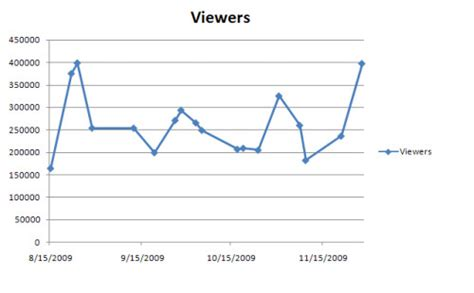 epl viewership talk of epl tv ratings on espn2 plateauing are premature