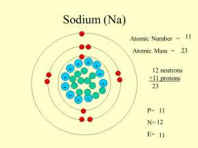 Protons Electrons And Neutrons In Sodium Sodium Na 11 Atomic Number Atomic Mass