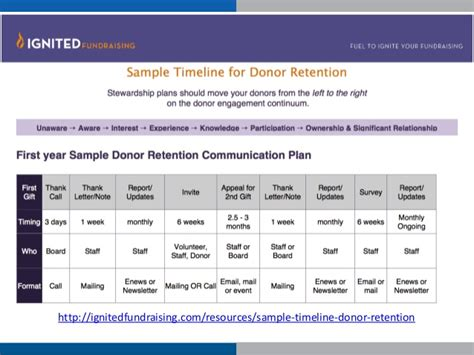 donor cultivation plan template major gift fundraising done easily dsaia 2015