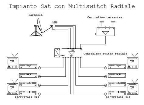 sky multivision in due diverse antennista elettricista tel 02 23161630 h s