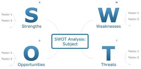 swot analysis   word document