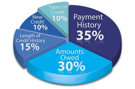 Credit Report Records Conquering Credit Reports Extension Daily
