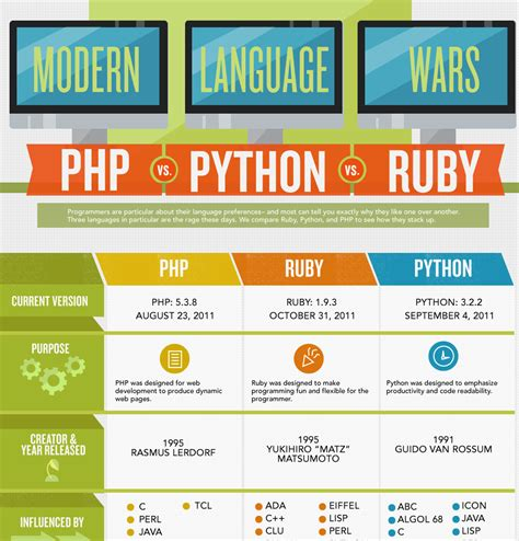 introduction to python programming beginner to advanced practical guide tips and tricks easy and comprehensive books code wars ruby vs python vs php infographic