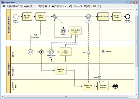 bpmn activity diagram bpmn activity diagram difference gallery how to guide and refrence