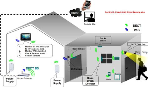 Smart Home Application Design A Technical Overview Of Dect Ule