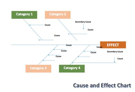 cause and effect chart fishbone template creative