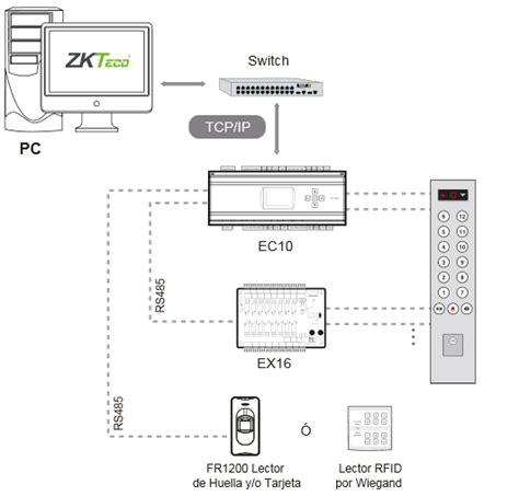 zk panel layout panel de control zkteco zk ec10 zkteco del peru