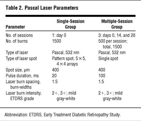 visitor pattern multiple arguments single session vs multiple session pattern scanning laser