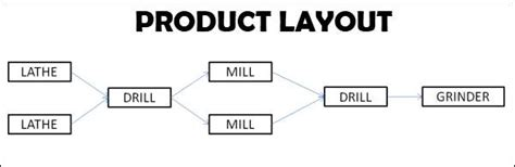 product layout merits and demerits product layout suitability advantages disadvantages