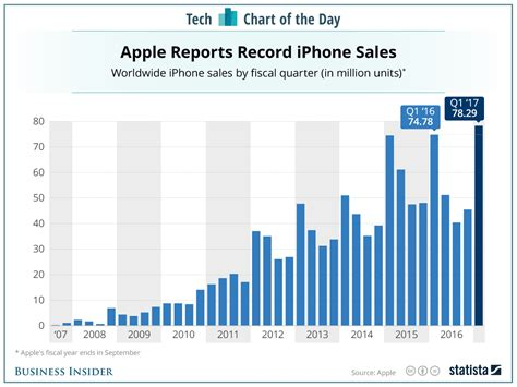 how apple s iphones sold the years chart