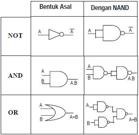 Dasar Dasar Rangkaian Logika Digital komputer jaringan rangkaian gerbang logika