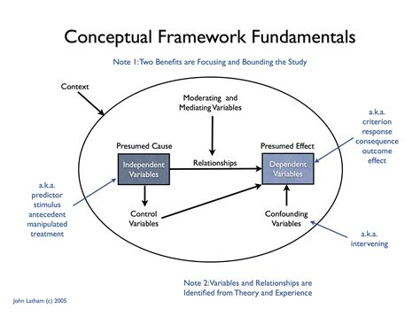 conceptual site model template master thesis conceptual framework