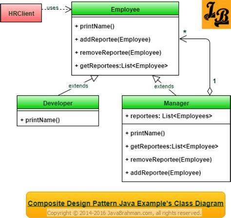 pattern class exle in java composite design pattern in java javabrahman