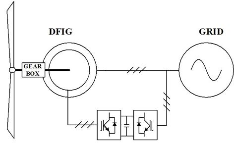 induction generator block diagram modeling and designing a deadbeat power for doubly fed induction generator intechopen