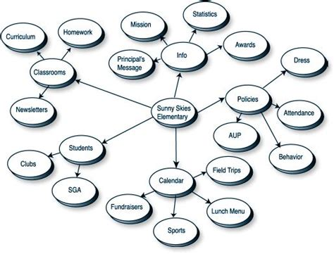 design elements concept map chapter 4 design