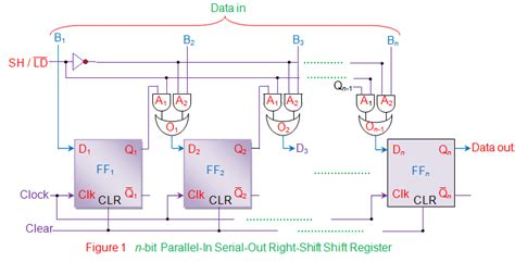 piso verilog code parallel in serial out piso shift register electrical4u