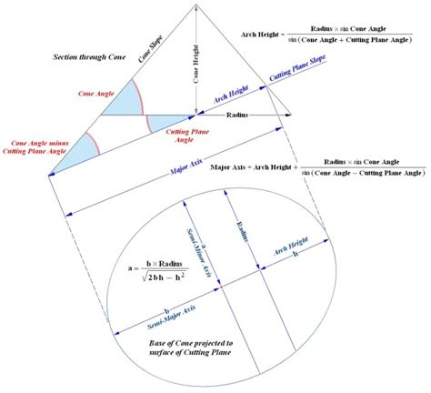 conic sections ellipse round roof into gable jlc online forums