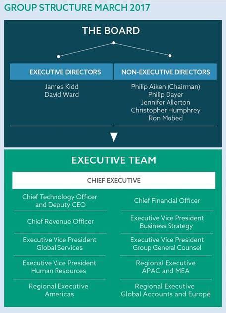 Aveva Investors Corporate Governance Corporate Governance Policy Template