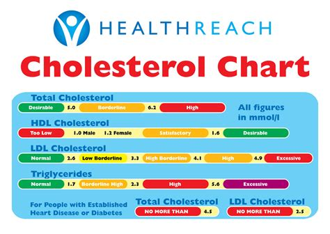 glucose challenge test results range cholesterol test results healthy levels healthreach