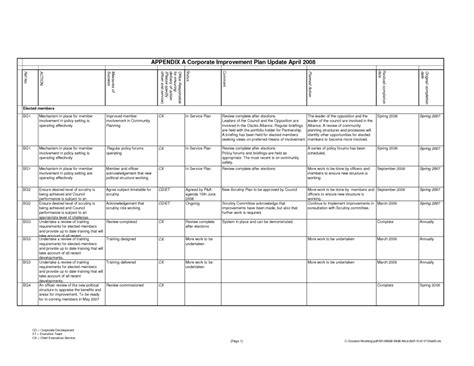 employee performance scorecard template excel and template