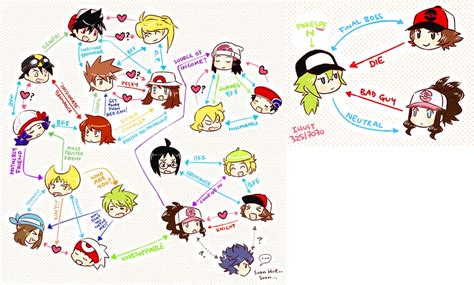 character relationship chart one of the reasons why i got interested on the