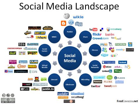 Social Media Marketing to Surpass Search Engine Marketing: SMM vs. SEO