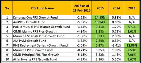 how much dividend given for 2015 epf epf dividend 2015 newhairstylesformen2014 com