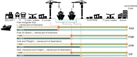 fca port incoterms incoterms 2010 future generali general