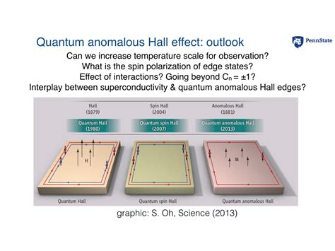 quantum design hall effect nanohub org resources topological spintronics from the