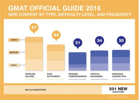 Gmat Scores For Top 100 Mba Programs by Review Gmat Official Guide 2016 Edition