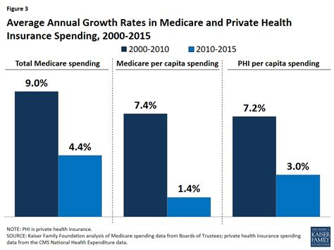 financial medicare medicare rate sheet the facts on medicare spending and financing the henry j